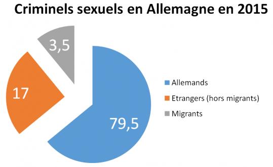 Criminels sexuels en Allemagne en 2015