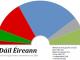 Irlande élections 2011