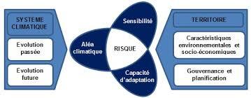 Schéma de l'évaluation des risques liés aux changements climatiques pour les systèmes humains et naturels.