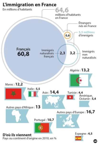 (©  Leparisien) Les Français sont hostiles à l'arrivée des migrants.