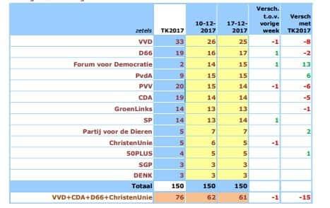 Sondage election Pays-Bas