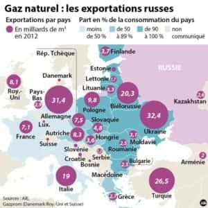 gaz naturel exportations russes